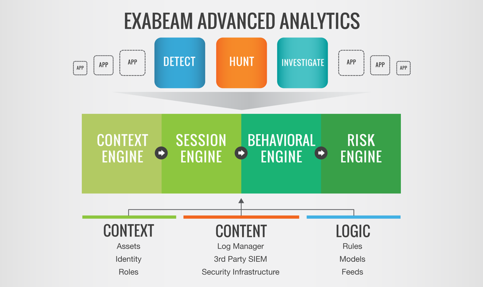 Exabeam Advanced Analytics