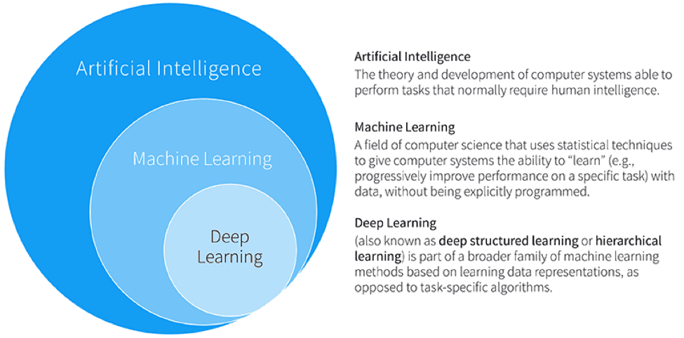 Understanding the Role of Artificial Intelligence, Machine ...