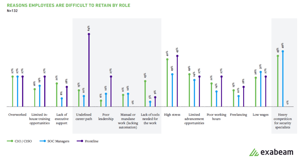 undefined career path and poor leadership were top reasons for SOC employees to leave