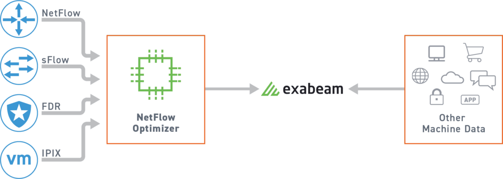 The new partnership will facilitate the collection, conversion and ingestion of flow data into Exabeam