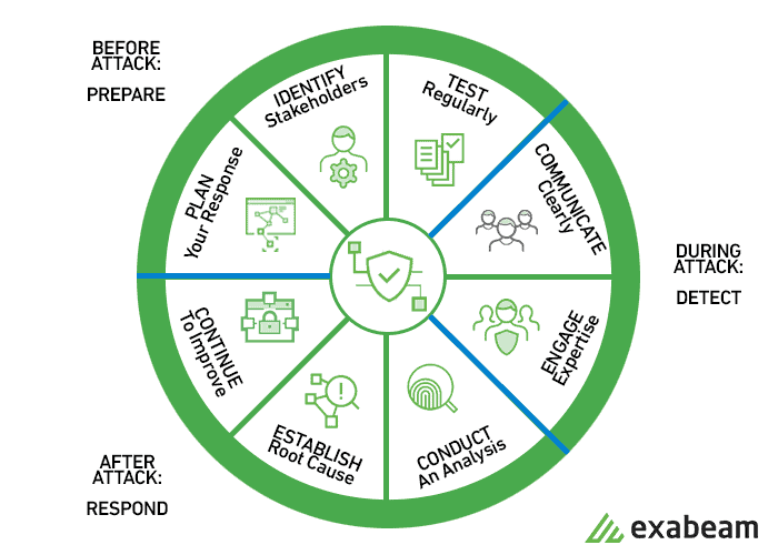 Elements of an Incident Response Cycle
